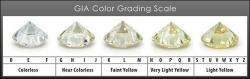 درجه بندی رنگ الماس